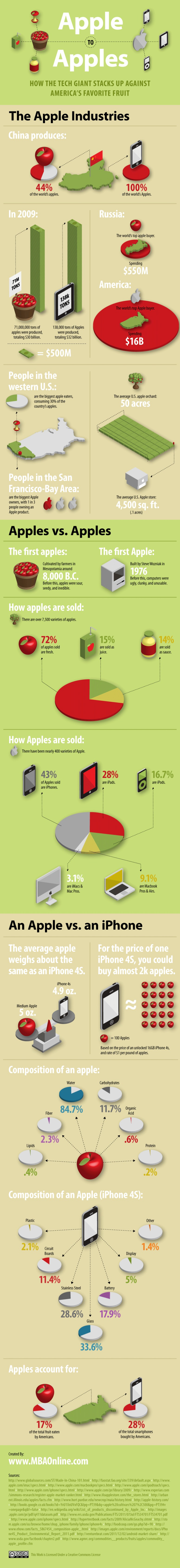 Comparing Apples and Apple