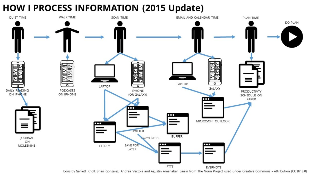 How I process information (2015 update)