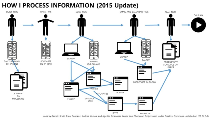 how-i-process-information-2015-update
