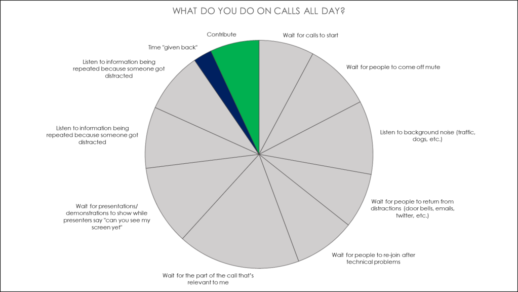 A graph showing what I did on calls...
