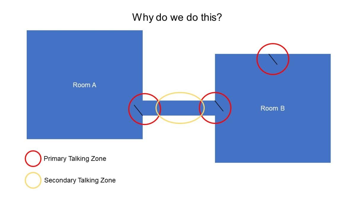 Why do we congregate in doorways andcorridors?